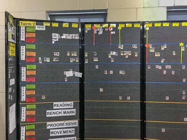 Track Student Progress with Classroom Data Walls